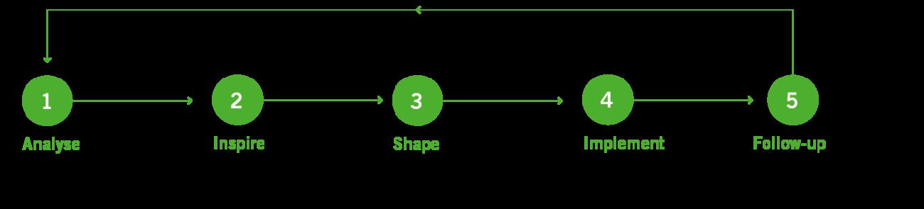 E Advies strategie 5stappenplan 12