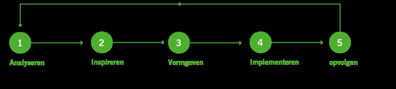NL Advies strategie 5 stappenplan