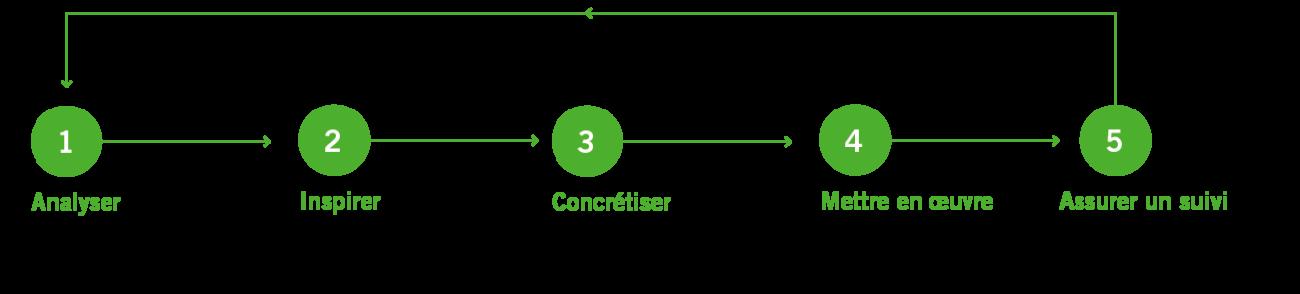 NL Advies strategie 5stappenplan 11