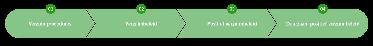 Groeimodel